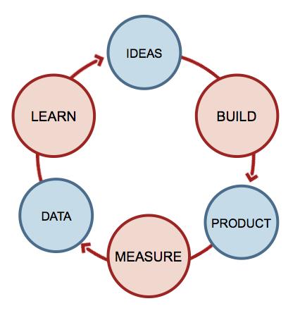 Lean Startup Feedback...</p> <span class=