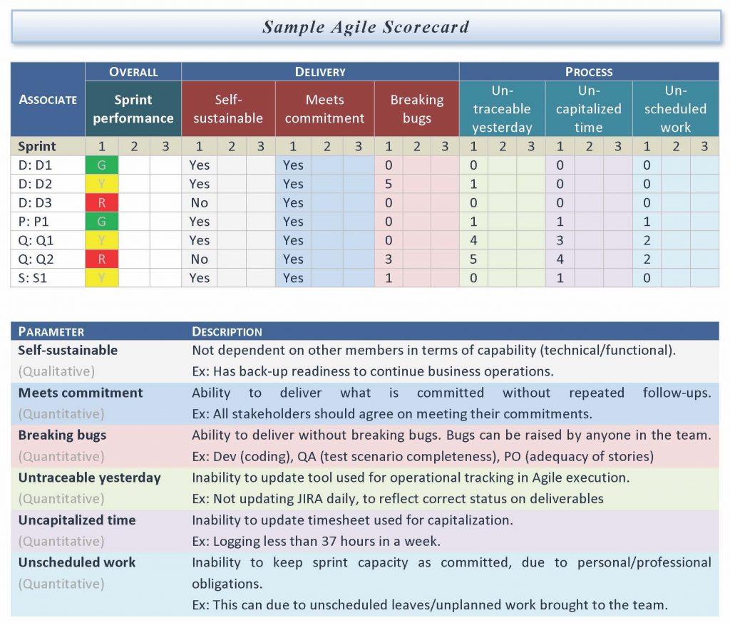 agile scorecard