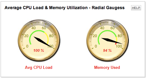CPU Load & Memory Utilization image