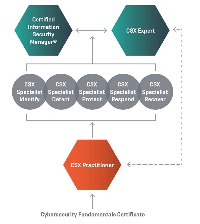 csx-certification-pathway