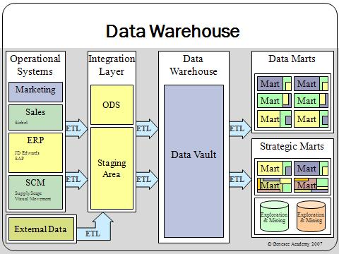 Data_warehouse_overview