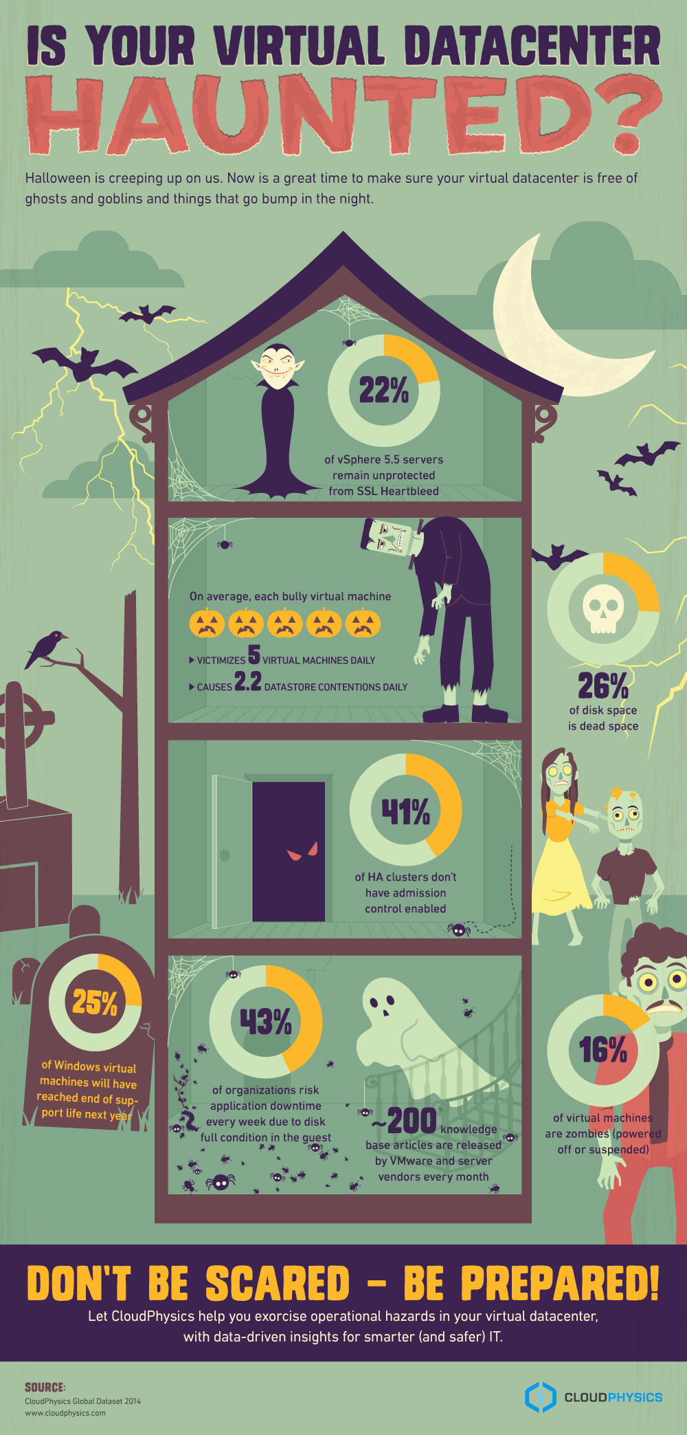 Halloween-infographic-virtual-datacenter-haunted