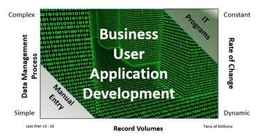 Business Unit Application Development