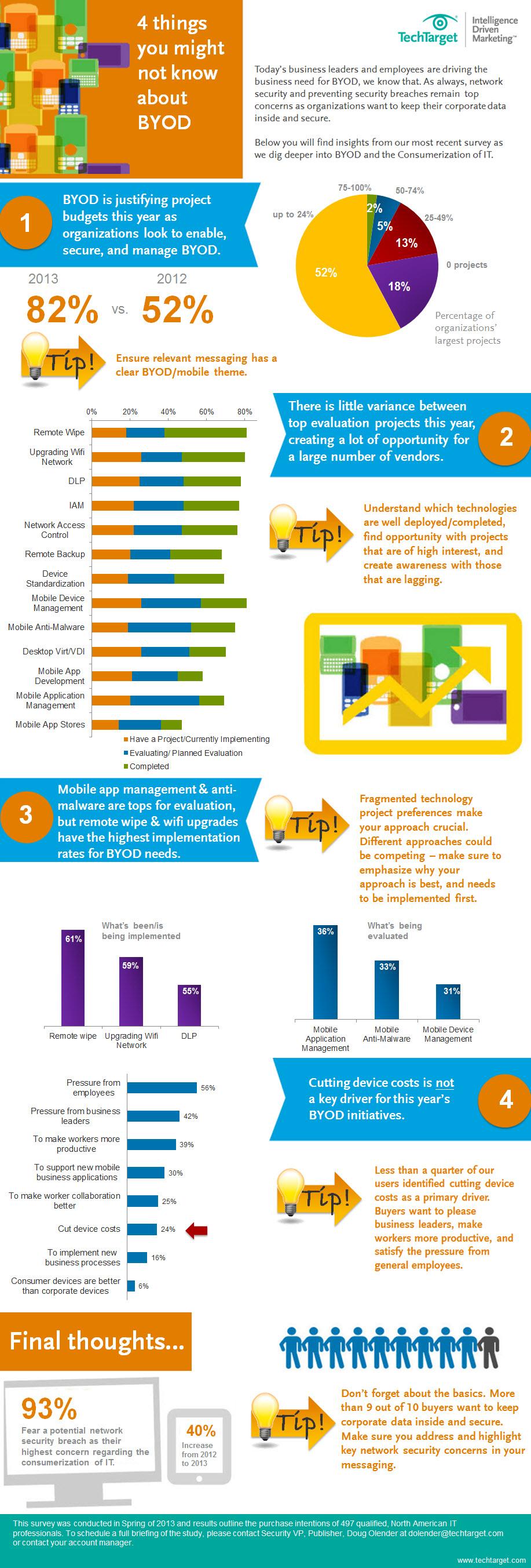 BYOD_Infographic_Nov