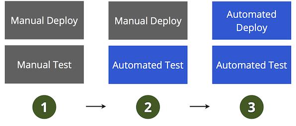 Configuration Maturity Model