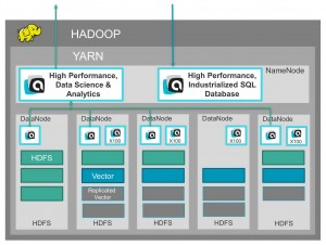 Actian Analytics Platform SQL in Hadoop