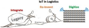 IoTiL deployments