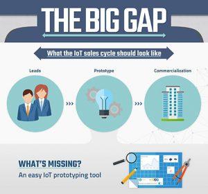 big_iot_gap_problem