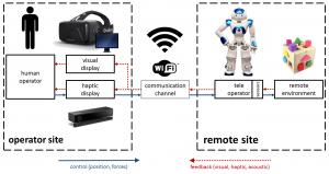 multimodal_telepresence_system_tng_nao