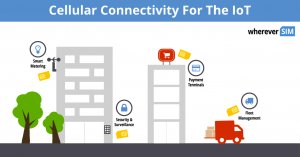 Cellular connectivity for IoT