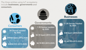 IoT use by sector