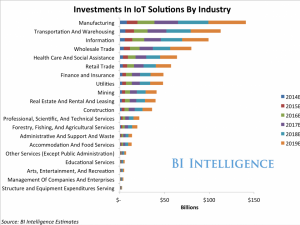 Investments in IoT by industry