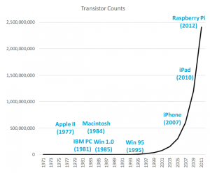 Moore's Law exponential