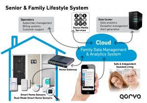 Sample smart home system