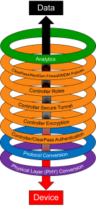 Figure 1: IoT protection mechanisms