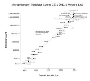 Microprocessor transistor counts, Moore's Law