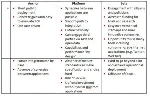 FIGURE 1: Advantages and disadvantages of smart city routes