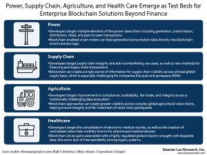 Blockchain in power, supply chain, agriculture, health care