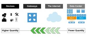 Where is the data in an IoT world