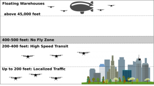 Figure 1: Amazon's proposal for drone airspace coordination Source: Amazon, 2016 Amazon autonomous drone concept