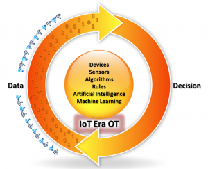 IoT era OT, data fundamentals