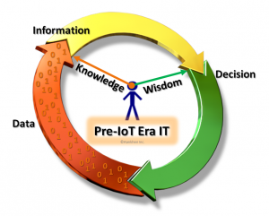 Pre-IoT era IT, data fundamentals