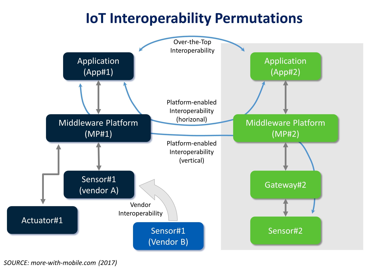 making sense of iot interoperability