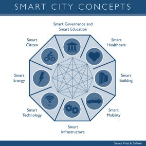 smart city versus connected city