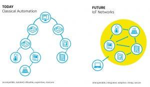 iot_future_webofthings