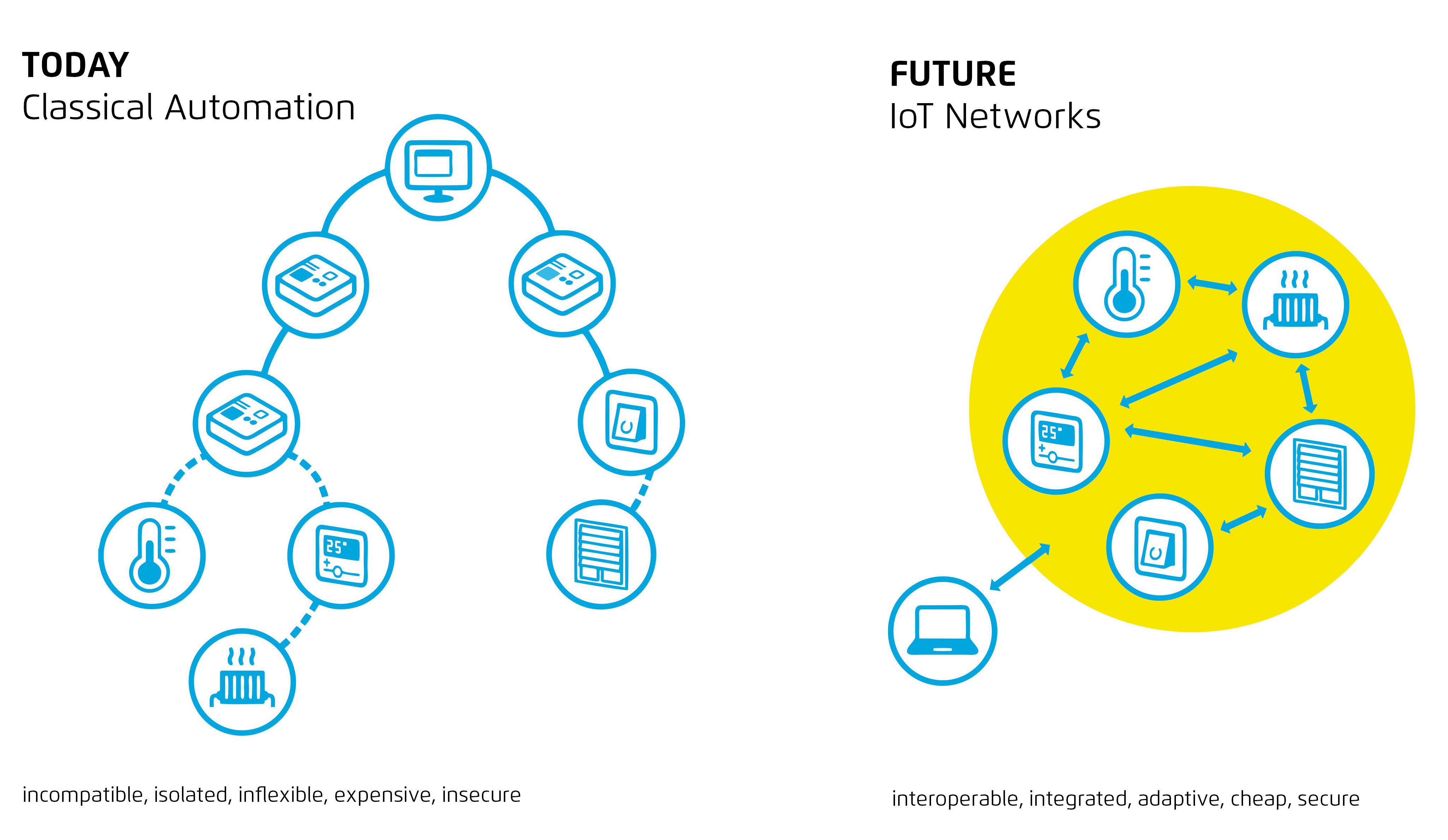 物联网生态系统:边缘计算