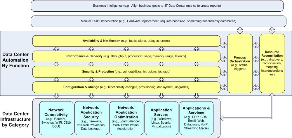 data-center-automation-reference-model-v1.jpg