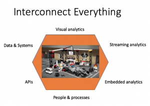 interconnect-everything