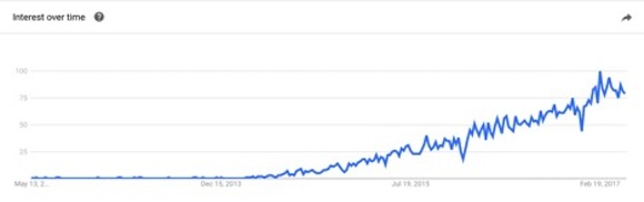 Google Trends shows increasing interest in microservices
