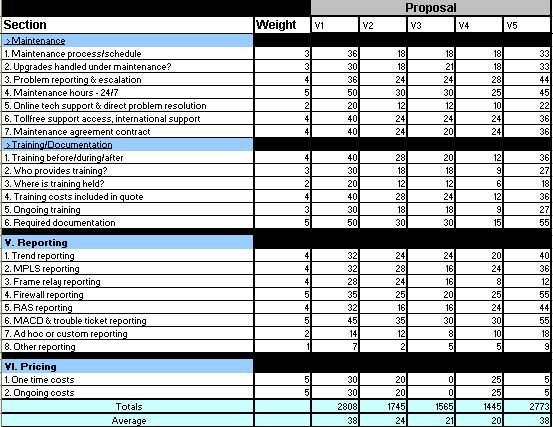 Stack Ranking Excel Template
