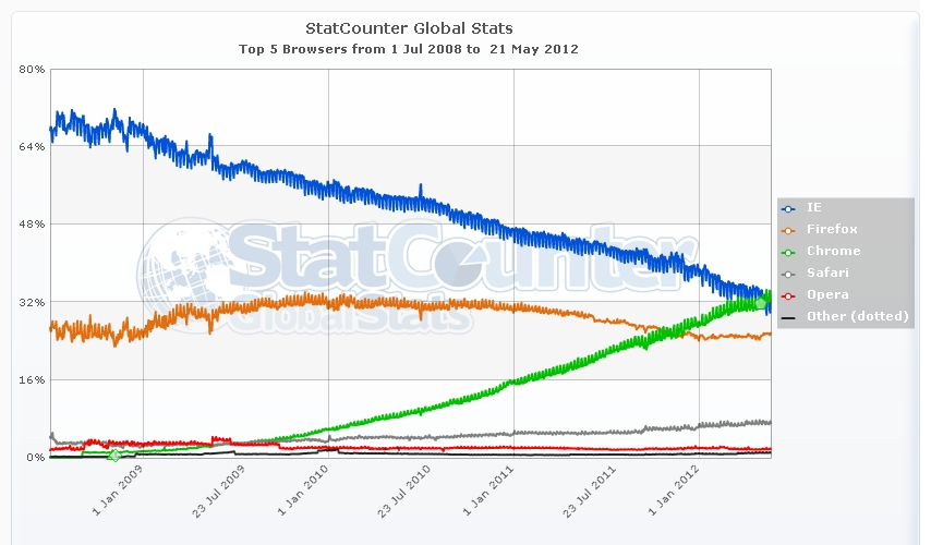 Market forces and the final chapter of the browser wars for Statcounter global stats