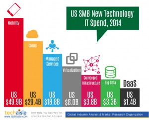 u.s., smb it, it spending, techaisle, chart, 2014