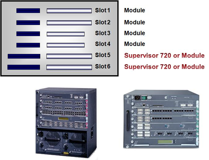 In which slot shall we install the Supervisor Engine in Cisco 6500 ...