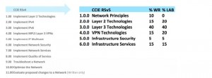 CCIE changes