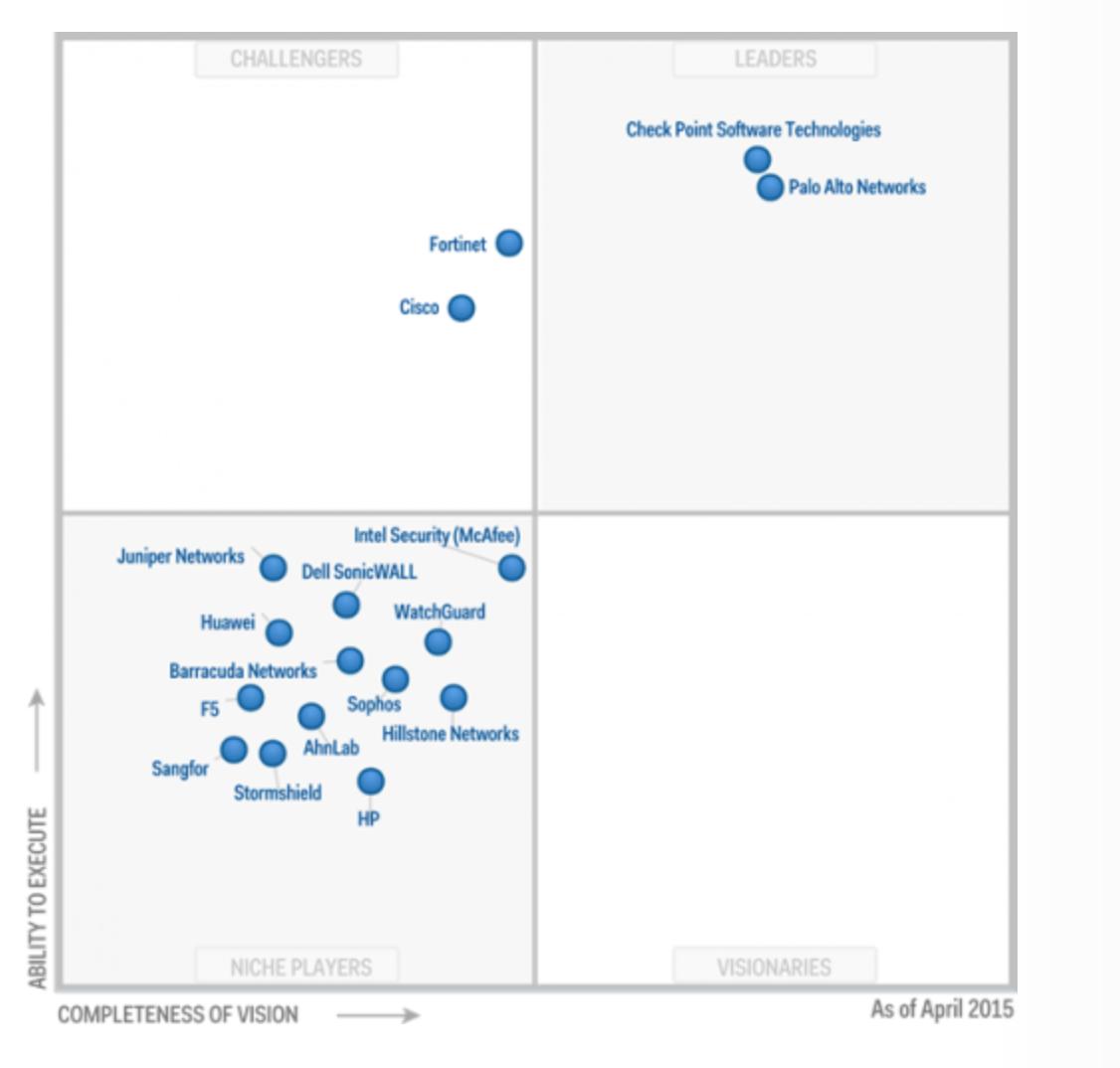 Palo Alto Leads The Gartner Magic Quadrant For Enterprise