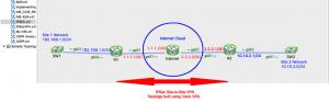 Site to Site IPSEC VPN