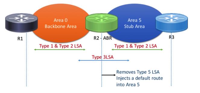 OSPF Stub Area