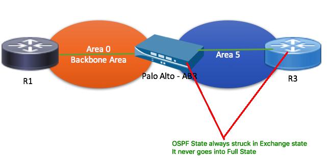Palo Alto - ABR OSPF