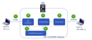 Figure 1.1 - ASA FirePOWER Inline Mode