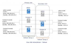 Figure 1.2 - Cisco ASA Active-Active