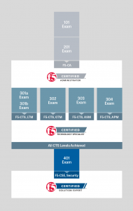 f5-certification-graphic
