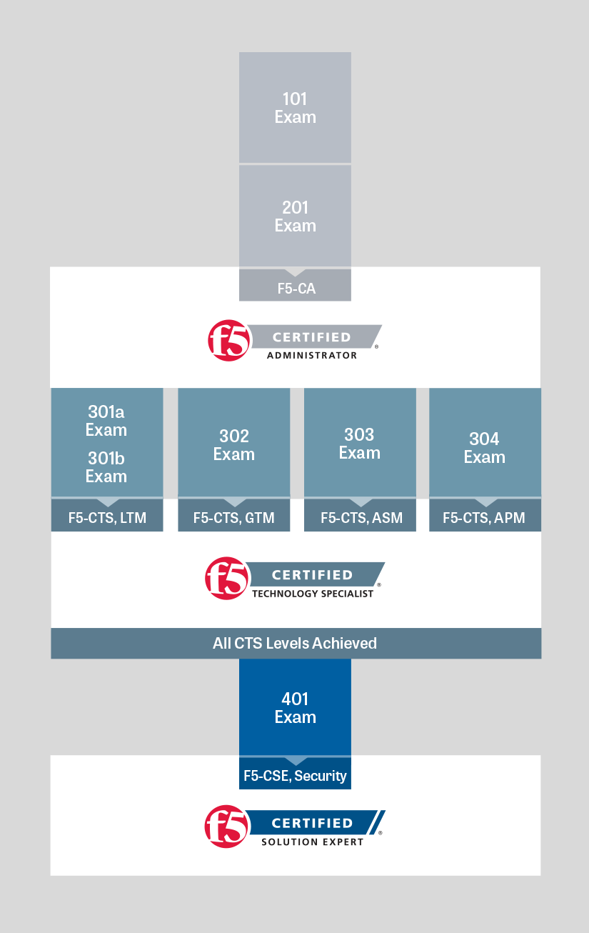 How to ace f5 201 tmos administration certification exam f5 certification graphic xflitez Gallery