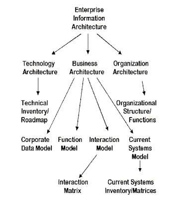 EIA Framework