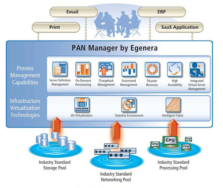 PAN Manager graphic