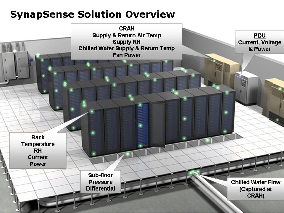 synapsense-solution-overview.jpg