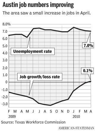 Unemployment drops to 7%, and jobs grow by 0.1% for April 2010